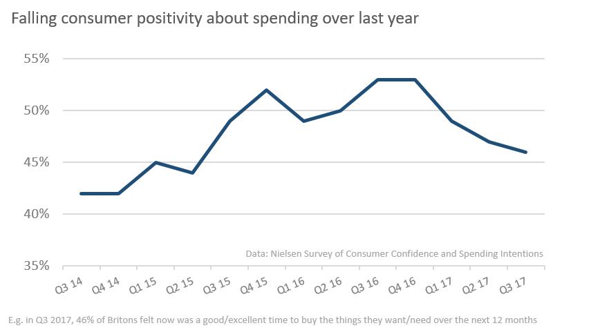 Falling spending positivity