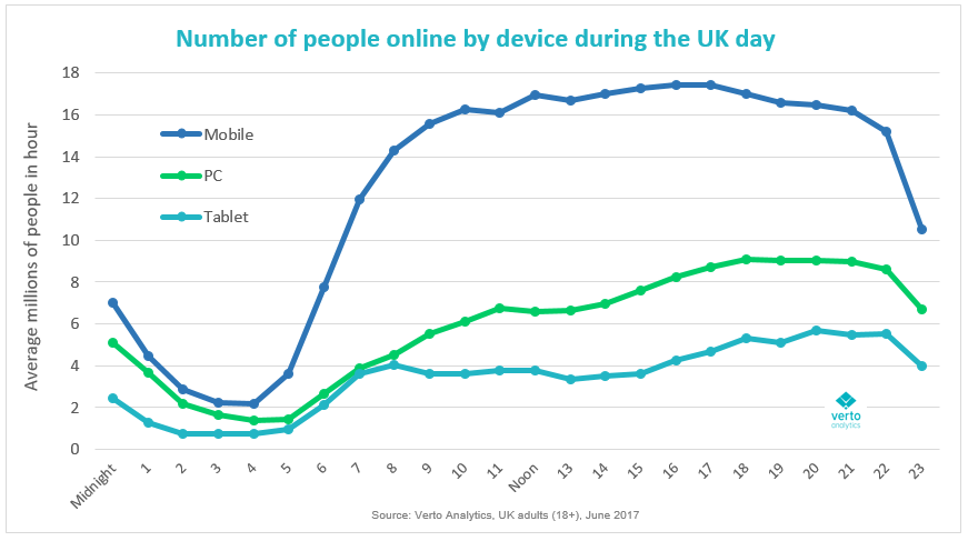 Popularity of devices by hour of the day