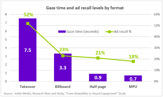 Gaze time and ad recall levels by format