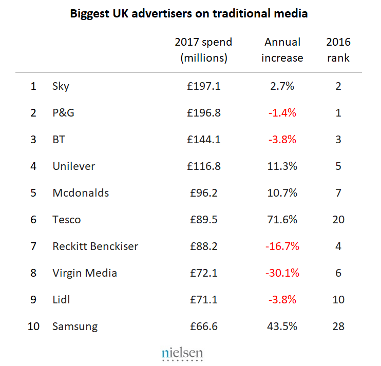 Biggest UK advertisers on traditional media