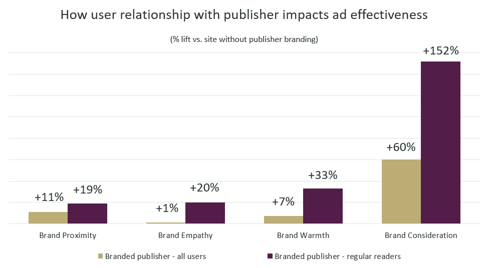 Publisher relationship ad effectiveness chart