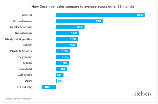 How December salescompare to rest of year