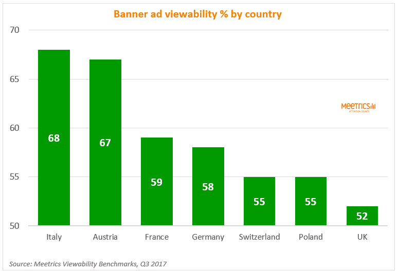 Viewability comparison by countries