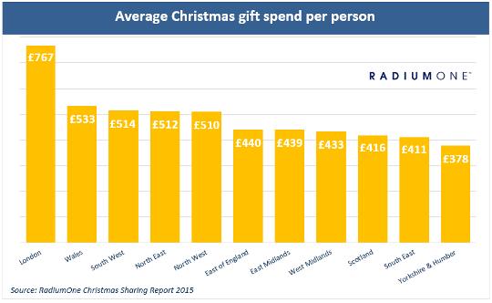 average Xmas spend per person by region