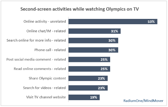 Second-screen activities while watching Olympics on TV