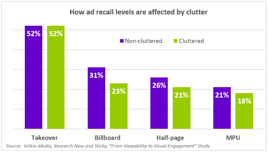 How ad recall levels are affected by clutter