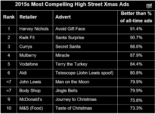 10 Most Compelling High St Xmas ads