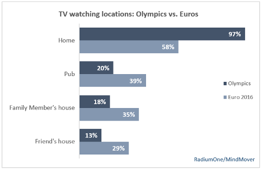 TV Watching Locations - Olympics vs Euros