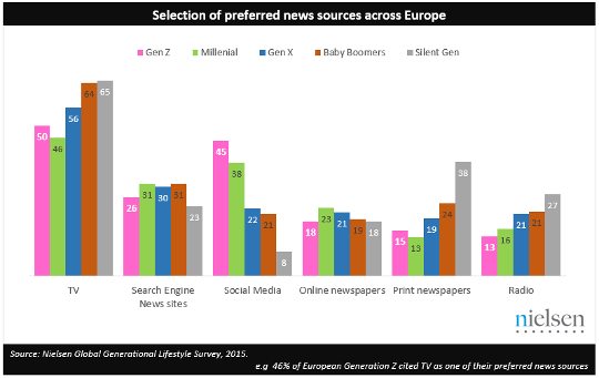 Preferred news sources by Generation