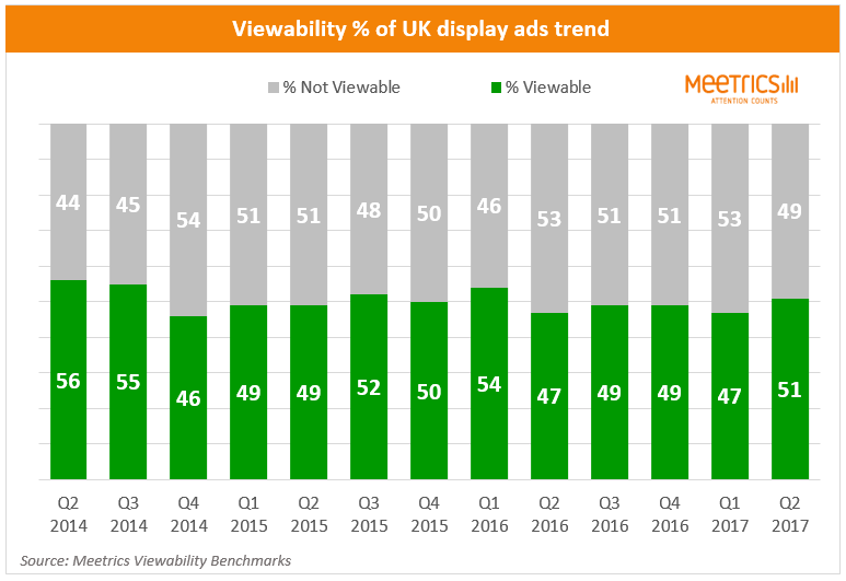 UK ad viewability trend