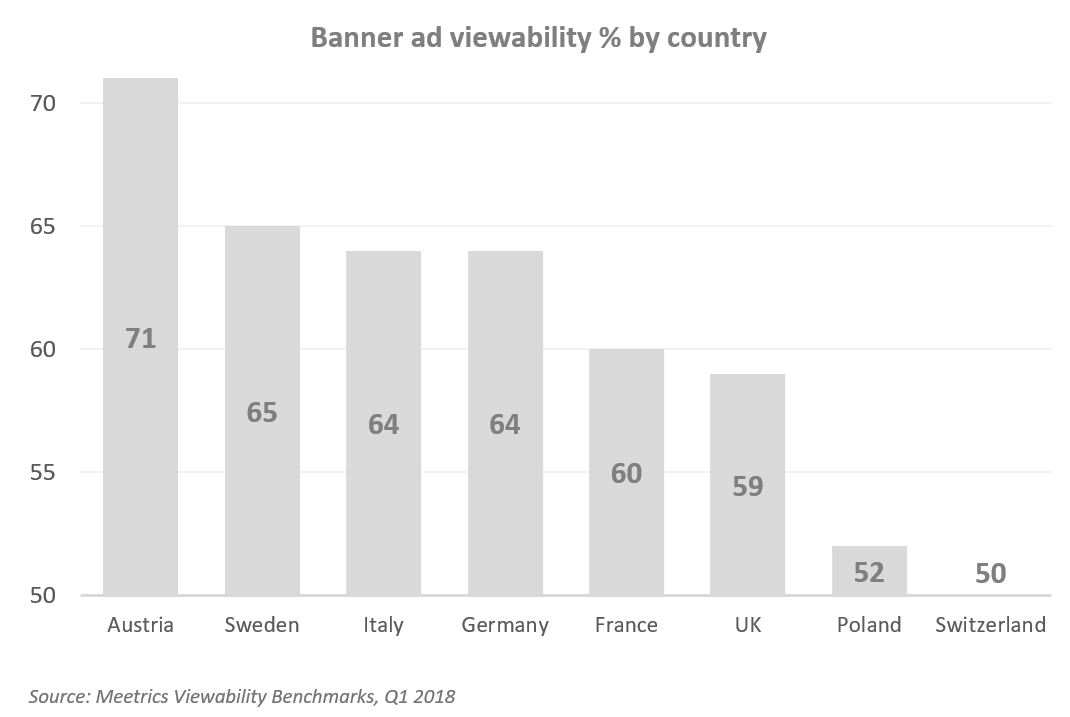 Banner ad viewability  by country