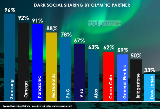 Dark Social sharing by Olympic partner
