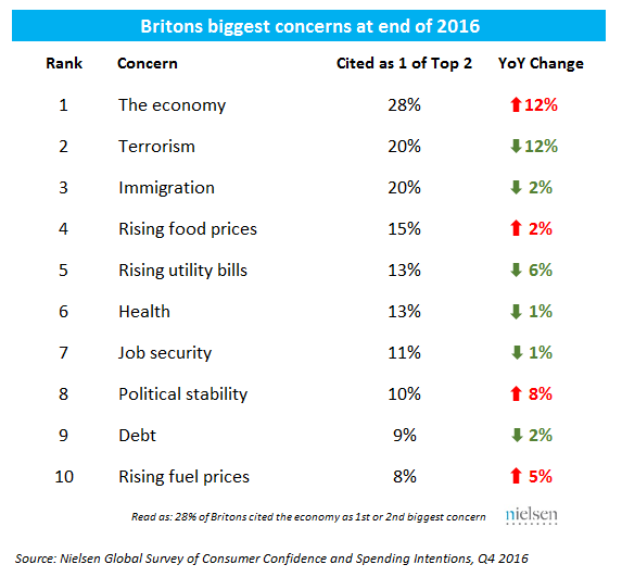Table change in Britons biggest concerns