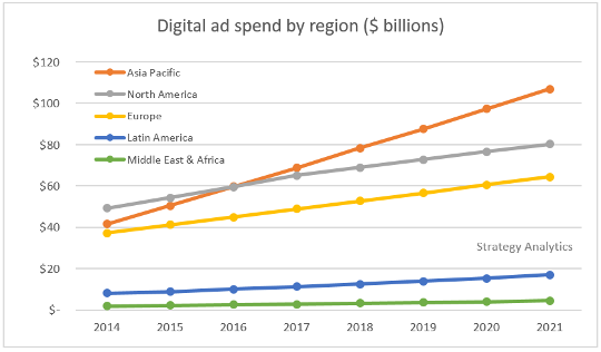 Trend in Digital Ad Spend by Region
