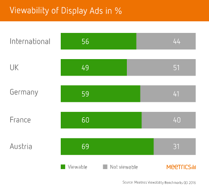 Viewability levels by country