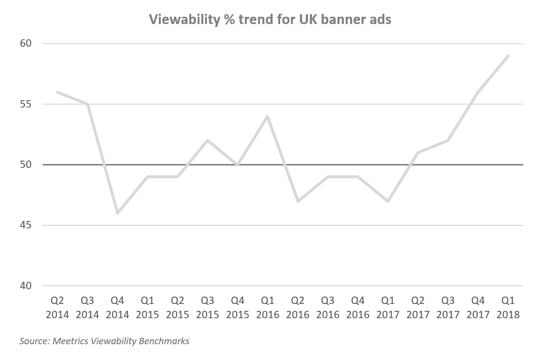 Viewability  trend for UK display ads