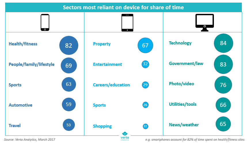 Sectors most reliant on different devices