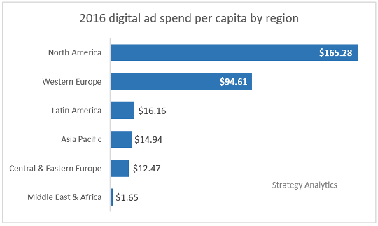 2016 digital ad spend per capita by region