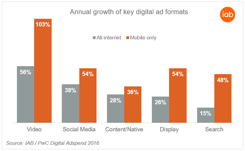 Annual Growth of Key Digital Ad Formats