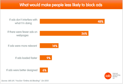 what would make people less likely to block ads