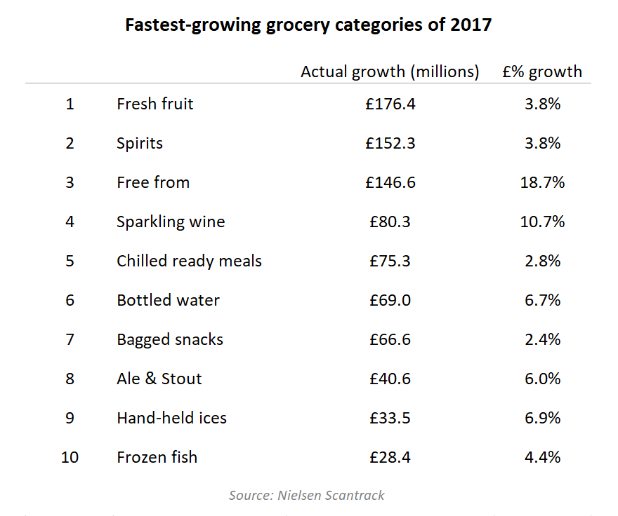 Fastest-growing grocery categories