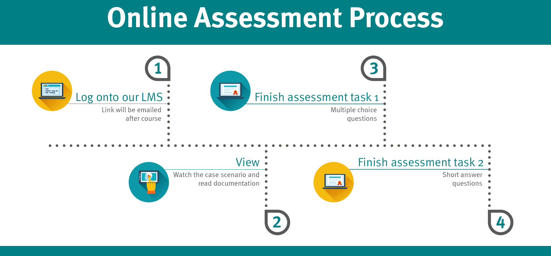 online assessment process