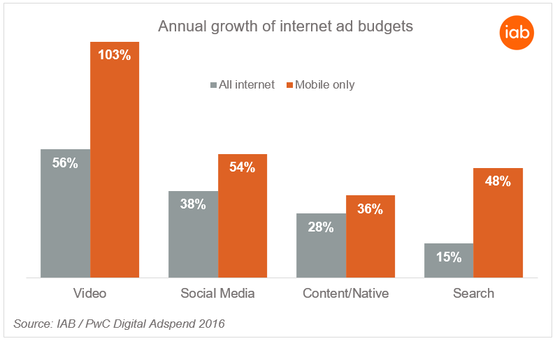 Annual Growth of Internet Ad Budgets