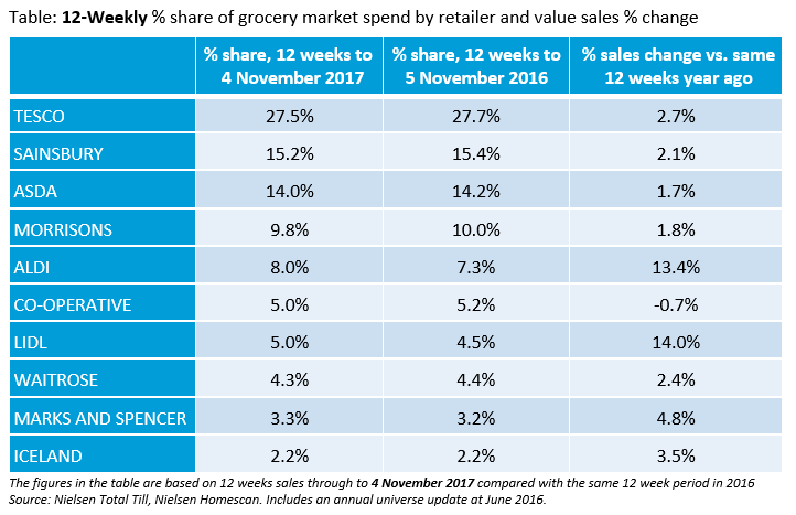 Changing market share and sales by retailer